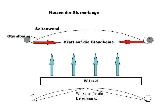 Windbauch in Wand